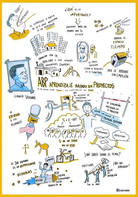 Visual Thinking by @dibujario